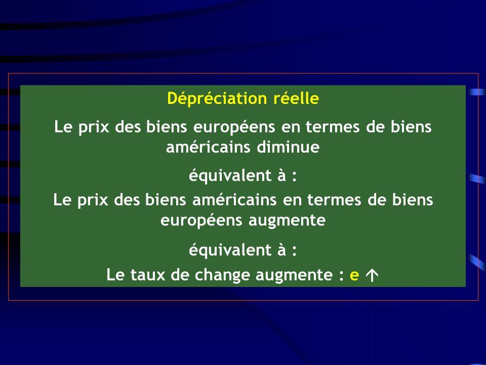 Dépréciation réelle Le prix des biens européens en termes de biens américains diminue équivalent à : Le prix des biens américains en termes de biens européens augmente équivalent à : Le taux de change augmente : e