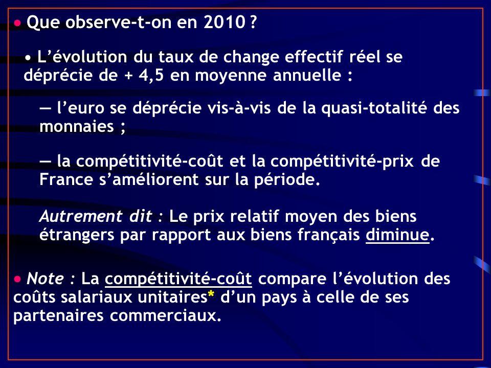 Que observe-t-on en 2010 ? Lévolution du taux de change effectif réel se déprécie de + 4,5 en moyenne annuelle : leuro se déprécie vis-à-vis de la qua