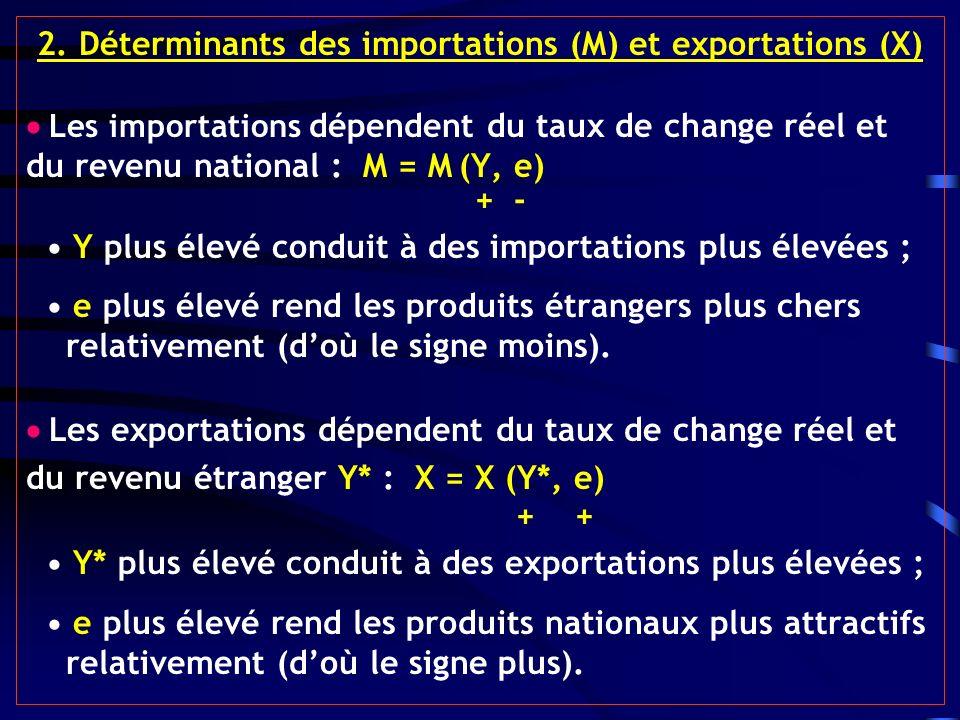 2. Déterminants des importations (M) et exportations (X) Les importations dépendent du taux de change réel et du revenu national : M = M (Y, e) + - Y