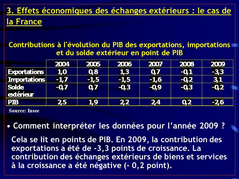 3. Effets économiques des échanges extérieurs : le cas de la France Contributions à l'évolution du PIB des exportations, importations et du solde exté