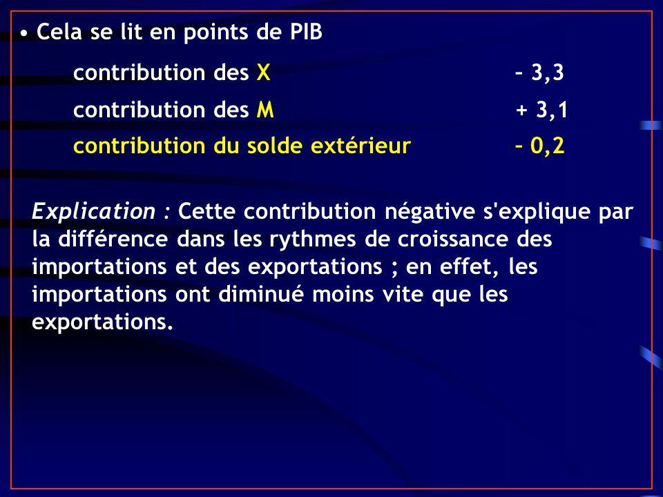 Cela se lit en points de PIB contribution des X– 3,3 contribution des M + 3,1 contribution du solde extérieur– 0,2 Explication : Cette contribution né