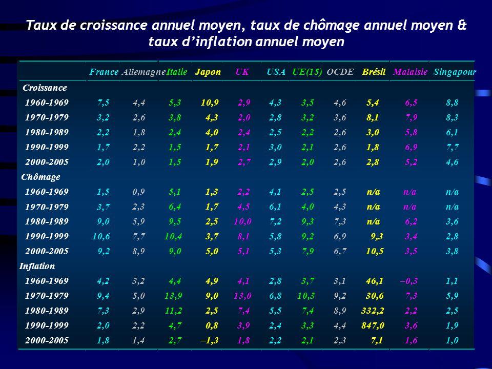 FranceAllemagneItalieJaponUKUSAUE(15)OCDEBrésilMalaisieSingapour Croissance 1960-1969 1970-1979 1980-1989 1990-1999 2000-2005 7,5 3,2 2,2 1,7 2,0 4,4 2,6 1,8 2,2 1,0 5,3 3,8 2,4 1,5 10,9 4,3 4,0 1,7 1,9 2,9 2,0 2,4 2,1 2,7 4,3 2,8 2,5 3,0 2,9 3,5 3,2 2,2 2,1 2,0 4,6 3,6 2,6 5,4 8,1 3,0 1,8 2,8 6,5 7,9 5,8 6,9 5,2 8,8 8,3 6,1 7,7 4,6 Chômage 1960-1969 1970-1979 1980-1989 1990-1999 2000-2005 1,5 3,7 9,0 10,6 9,2 0,9 2,3 5,9 7,7 8,9 5,1 6,4 9,5 10,4 9,0 1,3 1,7 2,5 3,7 5,0 2,2 4,5 10,0 8,1 5,1 4,1 6,1 7,2 5,8 5,3 2,5 4,0 9,3 9,2 7,9 2,5 4,3 7,3 6,9 6,7 n/a 9,3 10,5 n/a 6,2 3,4 3,5 n/a 3,6 2,8 3,8 Inflation 1960-1969 1970-1979 1980-1989 1990-1999 2000-2005 4,2 9,4 7,3 2,0 1,8 3,2 5,0 2,9 2,2 1,4 4,4 13,9 11,2 4,7 2,7 4,9 9,0 2,5 0,8 –1,3 4,1 13,0 7,4 3,9 1,8 2,8 6,8 5,5 2,4 2,2 3,7 10,3 7,4 3,3 2,1 3,1 9,2 8,9 4,4 2,3 46,1 30,6 332,2 847,0 7,1 –0,3 7,3 2,2 3,6 1,6 1,1 5,9 2,5 1,9 1,0 Taux de croissance annuel moyen, taux de chômage annuel moyen & taux dinflation annuel moyen