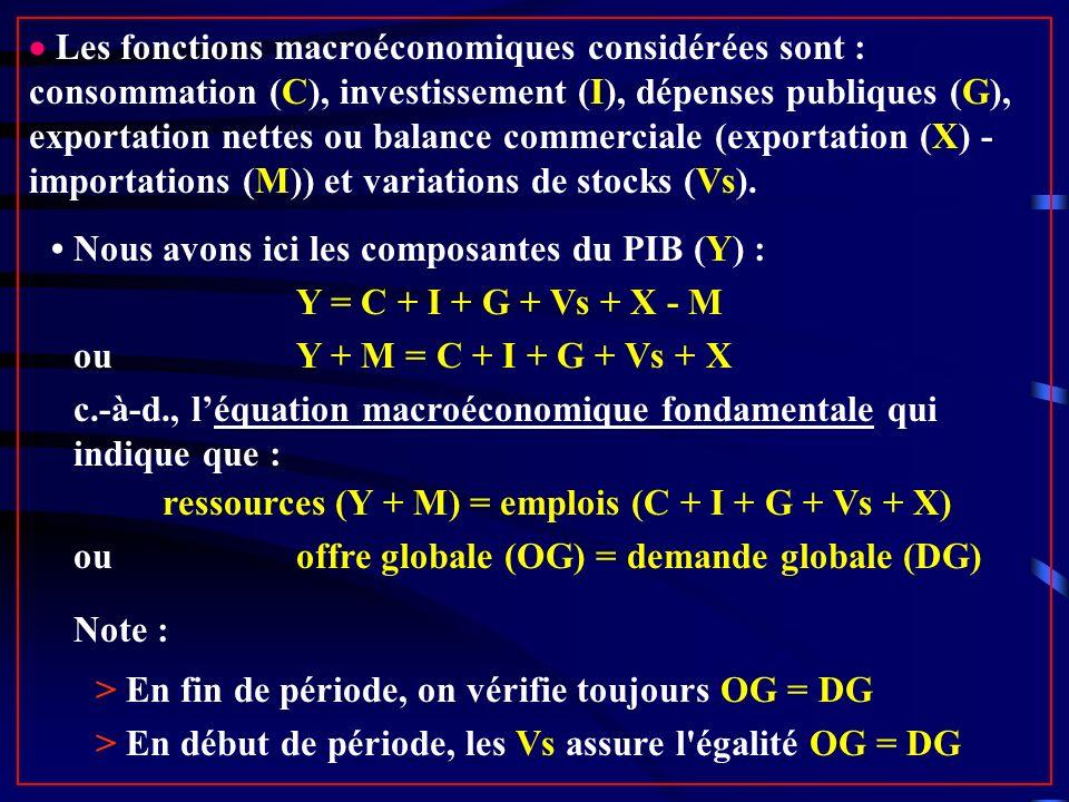 Les fonctions macroéconomiques considérées sont : consommation (C), investissement (I), dépenses publiques (G), exportation nettes ou balance commerciale (exportation (X) - importations (M)) et variations de stocks (Vs).