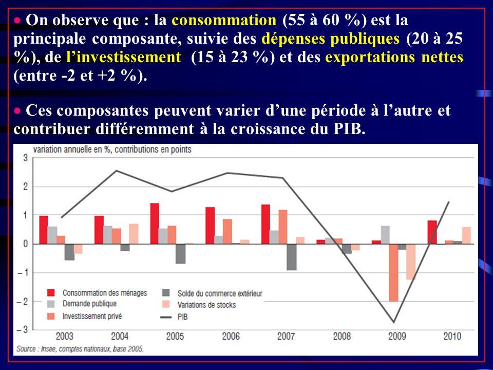 On observe que : la consommation (55 à 60 %) est la principale composante, suivie des dépenses publiques (20 à 25 %), de linvestissement (15 à 23 %) et des exportations nettes (entre -2 et +2 %).