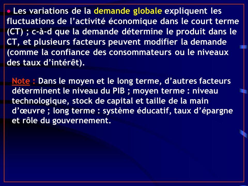 Les variations de la demande globale expliquent les fluctuations de lactivité économique dans le court terme (CT) ; c-à-d que la demande détermine le