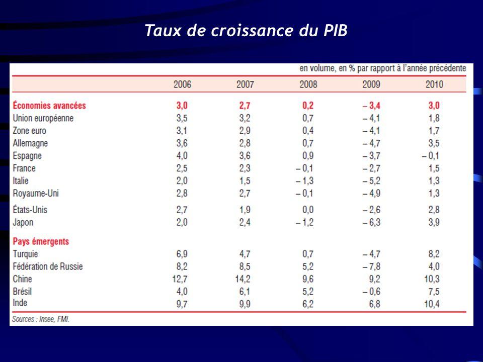 Taux de croissance du PIB