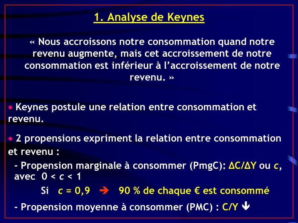 1. Analyse de Keynes « Nous accroissons notre consommation quand notre revenu augmente, mais cet accroissement de notre consommation est inférieur à l