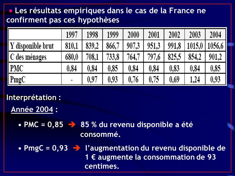 Les résultats empiriques dans le cas de la France ne confirment pas ces hypothèses Interprétation : Année 2004 : PMC = 0,85 85 % du revenu disponible