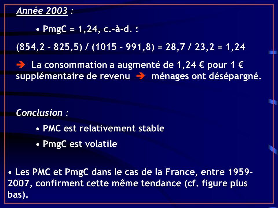 Année 2003 : PmgC = 1,24, c.-à-d. : (854,2 – 825,5) / (1015 – 991,8) = 28,7 / 23,2 = 1,24 La consommation a augmenté de 1,24 pour 1 supplémentaire de