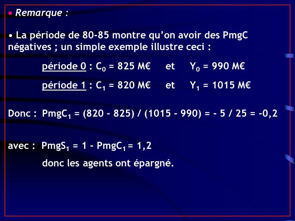 Remarque : La période de 80-85 montre quon avoir des PmgC négatives ; un simple exemple illustre ceci : période 0 : C 0 = 825 M et Y 0 = 990 M période 1 : C 1 = 820 M et Y 1 = 1015 M Donc :PmgC 1 = (820 - 825) / (1015 - 990) = - 5 / 25 = -0,2 avec : PmgS 1 = 1 - PmgC 1 = 1,2 donc les agents ont épargné.