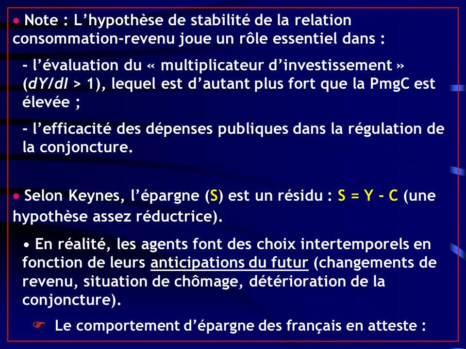 Note : Lhypothèse de stabilité de la relation consommation-revenu joue un rôle essentiel dans : - lévaluation du « multiplicateur dinvestissement » (dY/dI > 1), lequel est dautant plus fort que la PmgC est élevée ; - lefficacité des dépenses publiques dans la régulation de la conjoncture.