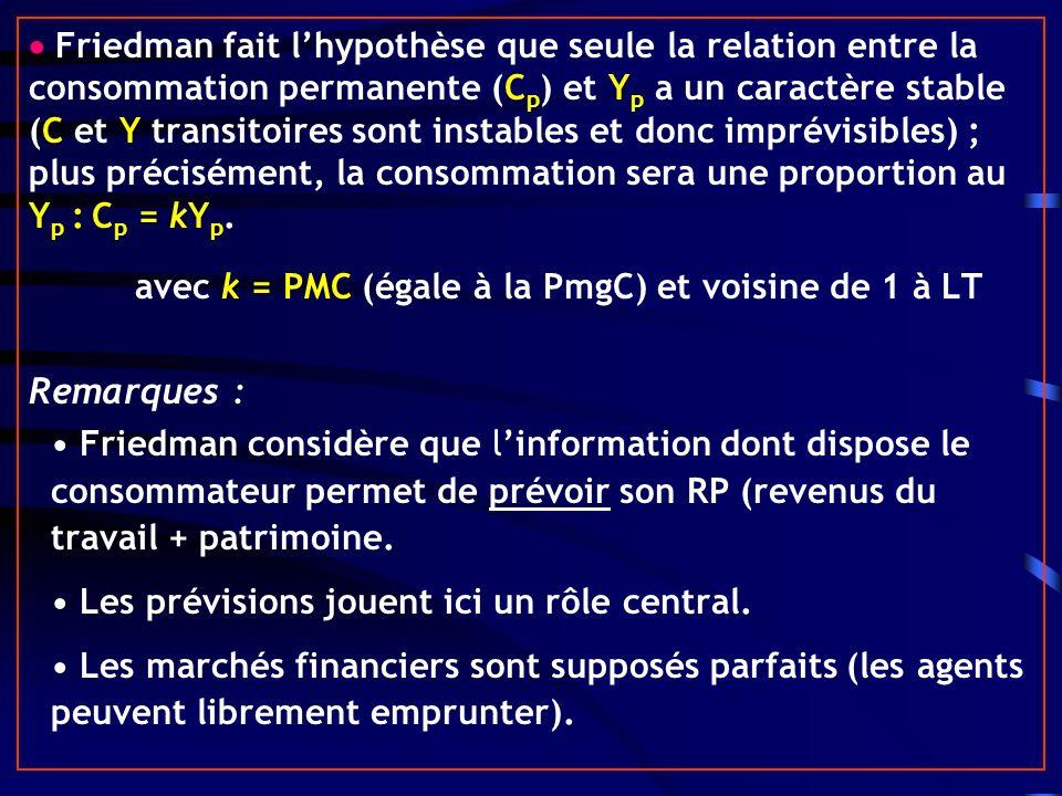 Friedman fait lhypothèse que seule la relation entre la consommation permanente (C p ) et Y p a un caractère stable (C et Y transitoires sont instables et donc imprévisibles) ; plus précisément, la consommation sera une proportion au Y p : C p = kY p.