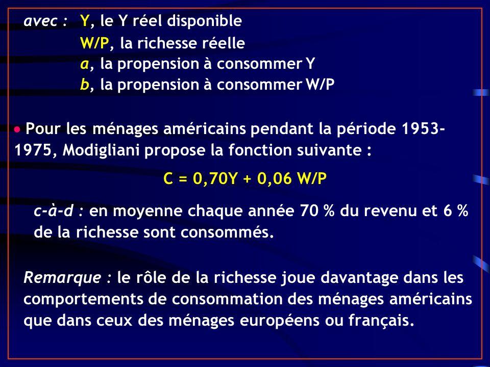avec :Y, le Y réel disponible W/P, la richesse réelle a, la propension à consommer Y b, la propension à consommer W/P Pour les ménages américains pendant la période 1953- 1975, Modigliani propose la fonction suivante : C = 0,70Y + 0,06 W/P c-à-d : en moyenne chaque année 70 % du revenu et 6 % de la richesse sont consommés.