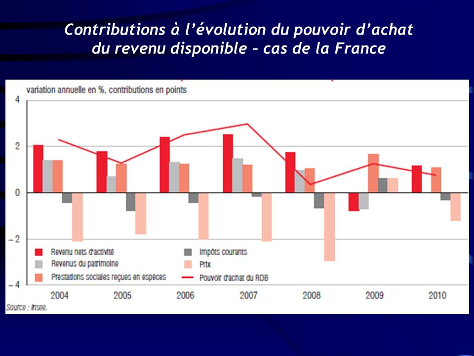 Contributions à lévolution du pouvoir dachat du revenu disponible – cas de la France