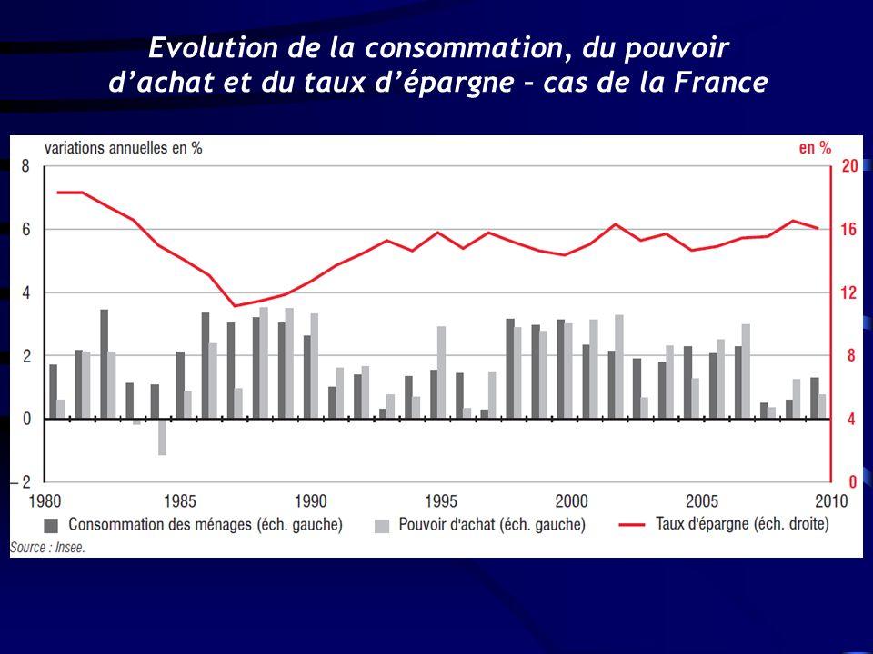 Evolution de la consommation, du pouvoir dachat et du taux dépargne – cas de la France
