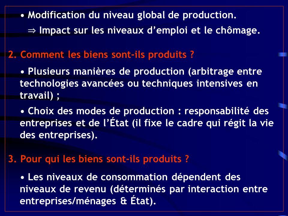 Modification du niveau global de production. Impact sur les niveaux demploi et le chômage. 2. Comment les biens sont-ils produits ? Plusieurs manières