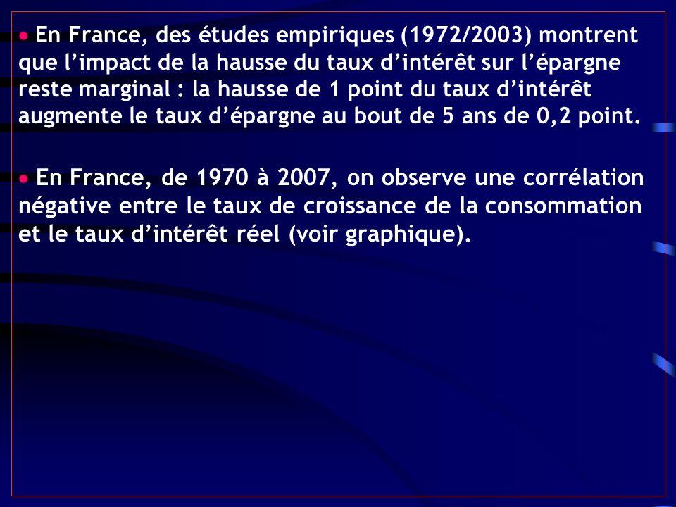 En France, des études empiriques (1972/2003) montrent que limpact de la hausse du taux dintérêt sur lépargne reste marginal : la hausse de 1 point du