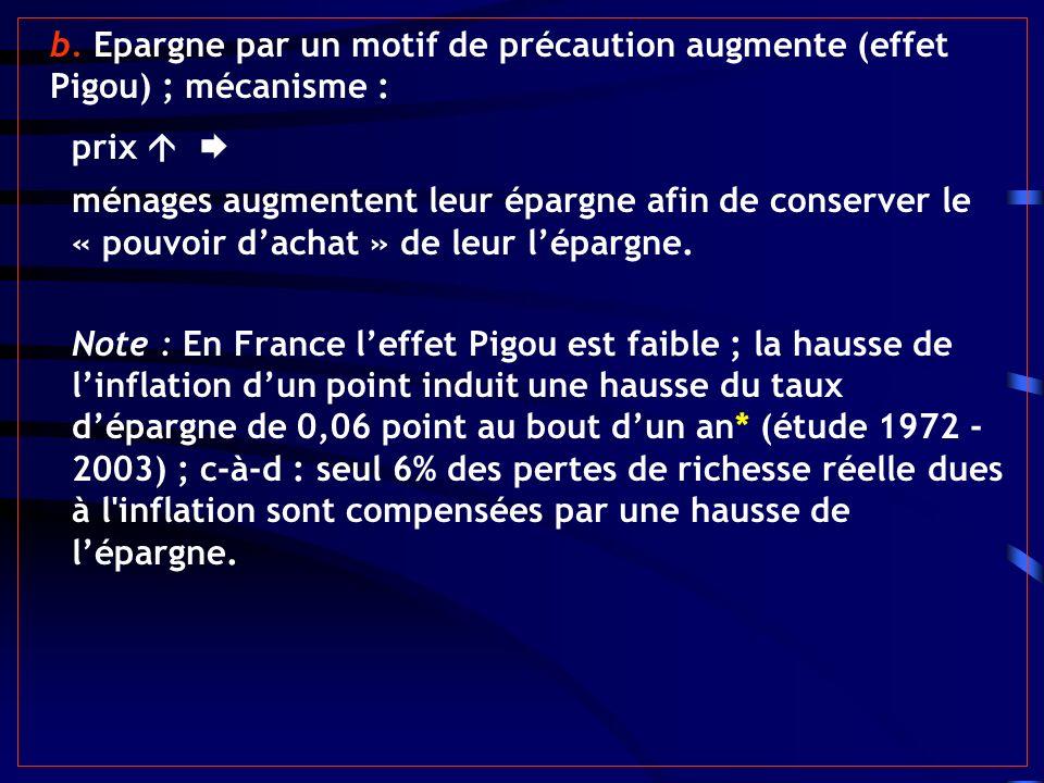 b. Epargne par un motif de précaution augmente (effet Pigou) ; mécanisme : prix ménages augmentent leur épargne afin de conserver le « pouvoir dachat
