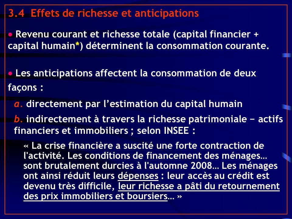3.4 Effets de richesse et anticipations Revenu courant et richesse totale (capital financier + capital humain*) déterminent la consommation courante.