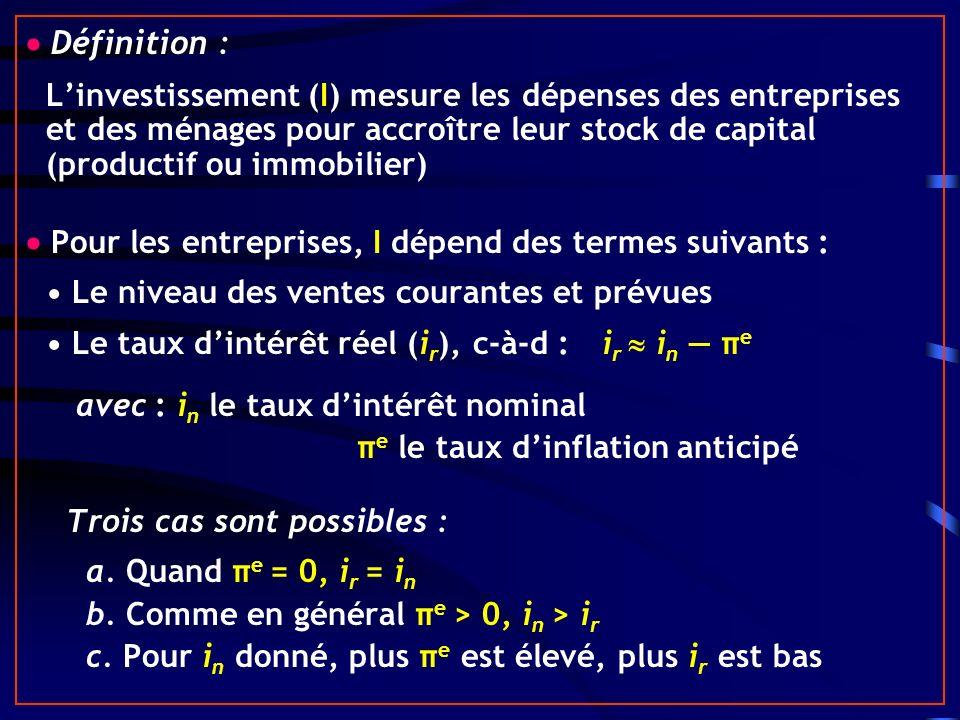 Définition : Linvestissement (I) mesure les dépenses des entreprises et des ménages pour accroître leur stock de capital (productif ou immobilier) Pour les entreprises, I dépend des termes suivants : Le niveau des ventes courantes et prévues Le taux dintérêt réel (i r ), c-à-d :i r i n π e avec : i n le taux dintérêt nominal π e le taux dinflation anticipé Trois cas sont possibles : a.
