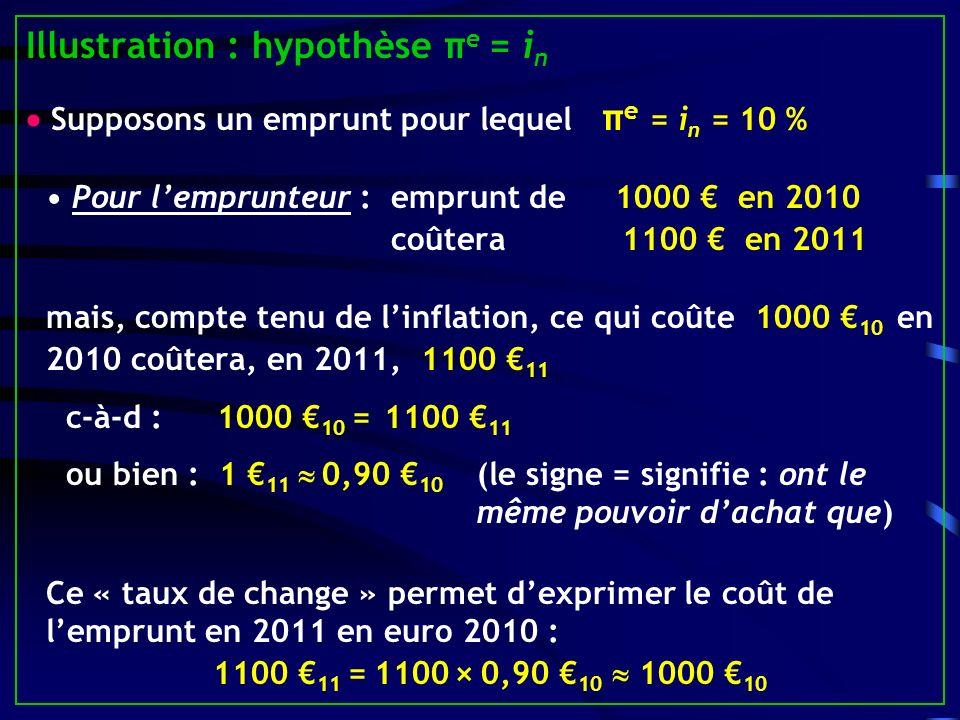 Illustration : hypothèse π e = i n Supposons un emprunt pour lequel π e = i n = 10 % Pour lemprunteur : emprunt de 1000 en 2010 coûtera 1100 en 2011 mais, compte tenu de linflation, ce qui coûte 1000 10 en 2010 coûtera, en 2011, 1100 11 c-à-d :1000 10 = 1100 11 ou bien : 1 11 0,90 10 (le signe = signifie : ont le même pouvoir dachat que) Ce « taux de change » permet dexprimer le coût de lemprunt en 2011 en euro 2010 : 1100 11 = 1100 × 0,90 10 1000 10