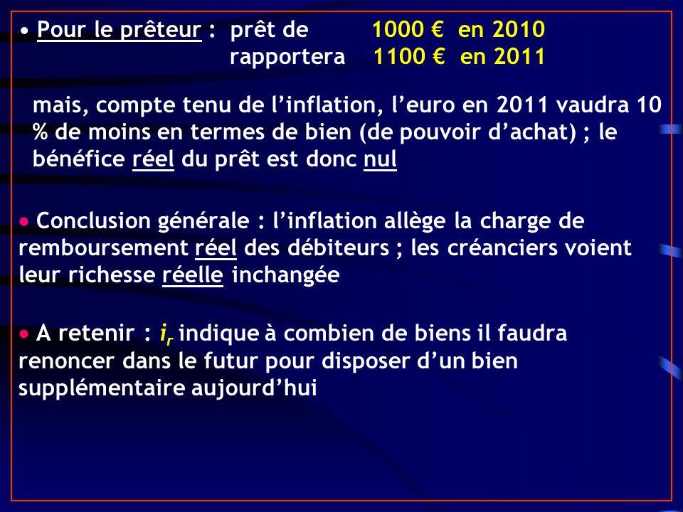 Pour le prêteur : prêt de 1000 en 2010 rapportera 1100 en 2011 mais, compte tenu de linflation, leuro en 2011 vaudra 10 % de moins en termes de bien (