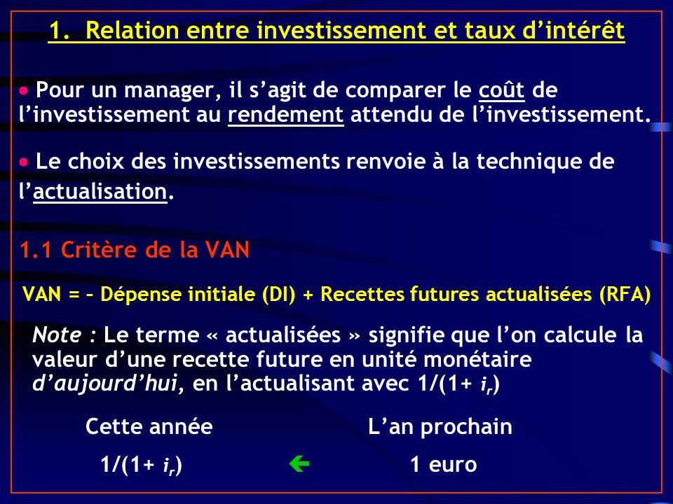 1. Relation entre investissement et taux dintérêt Pour un manager, il sagit de comparer le coût de linvestissement au rendement attendu de linvestisse