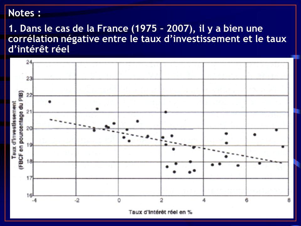 Notes : 1. Dans le cas de la France (1975 – 2007), il y a bien une corrélation négative entre le taux dinvestissement et le taux dintérêt réel
