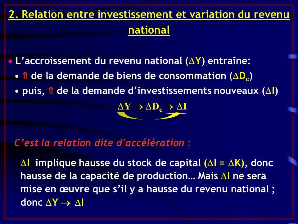 2. Relation entre investissement et variation du revenu national Laccroissement du revenu national ( Y) entraîne: de la demande de biens de consommati