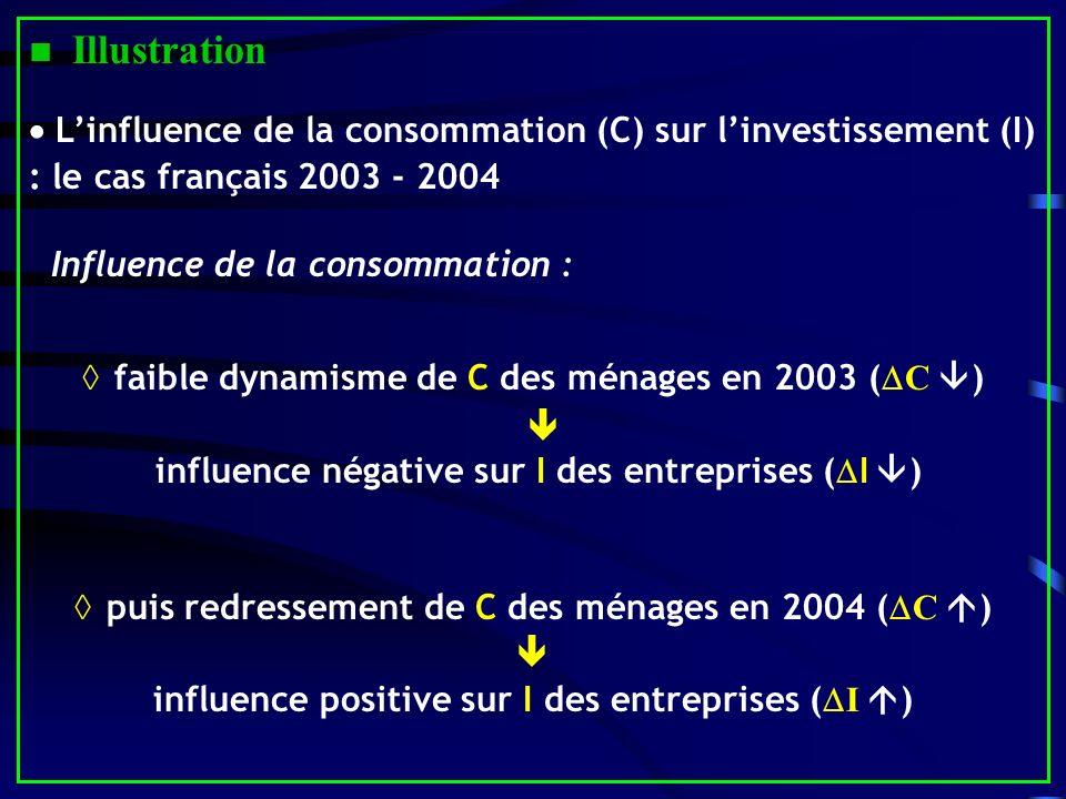Illustration Linfluence de la consommation (C) sur linvestissement (I) : le cas français 2003 - 2004 Influence de la consommation : faible dynamisme de C des ménages en 2003 ( C ) influence négative sur I des entreprises ( I ) puis redressement de C des ménages en 2004 ( C ) influence positive sur I des entreprises ( I )