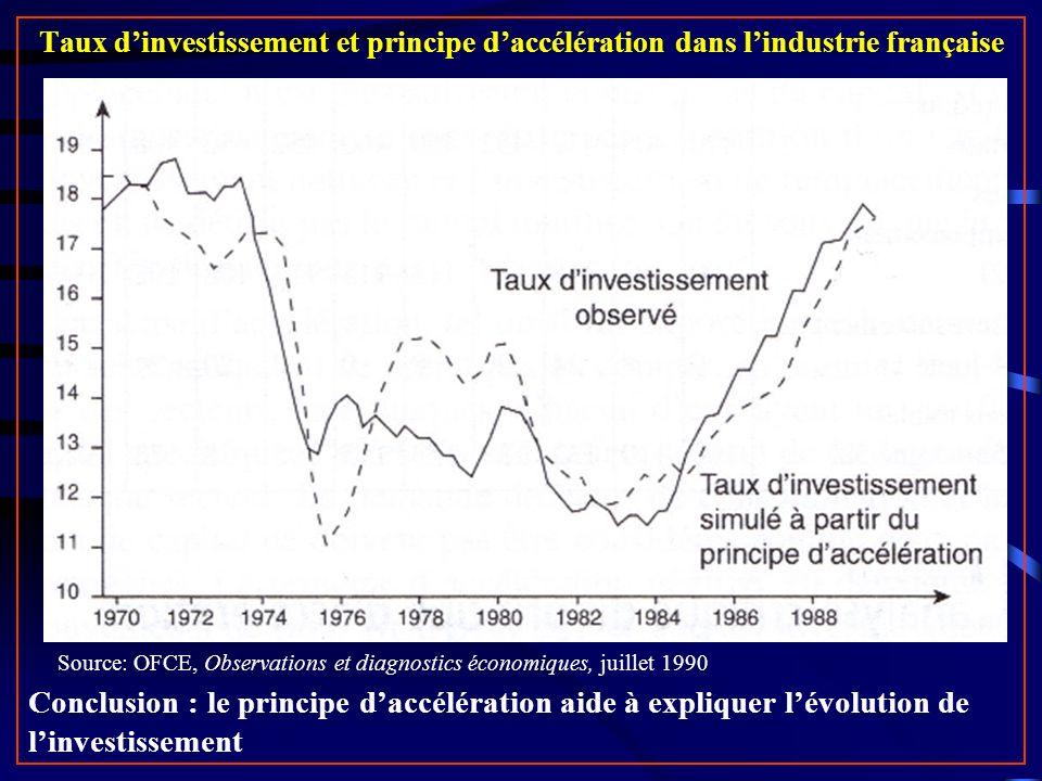 Taux dinvestissement et principe daccélération dans lindustrie française Source: OFCE, Observations et diagnostics économiques, juillet 1990 Conclusion : le principe daccélération aide à expliquer lévolution de linvestissement