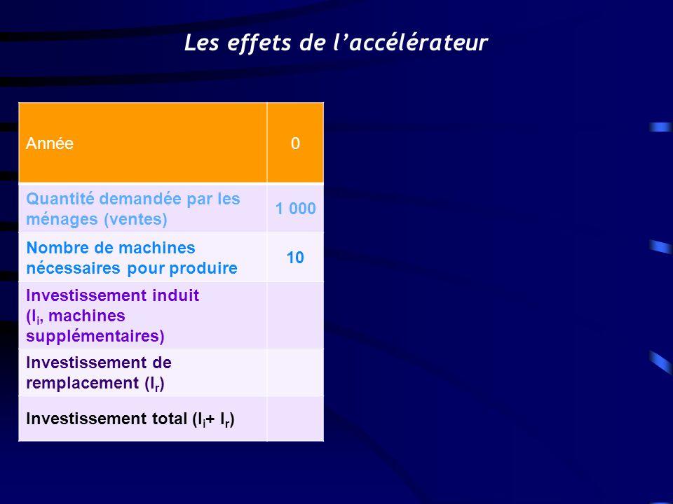 Année0 Quantité demandée par les ménages (ventes) 1 000 Nombre de machines nécessaires pour produire 10 Investissement induit (I i, machines supplémentaires) Investissement de remplacement (I r ) Investissement total (I i + I r ) Les effets de laccélérateur