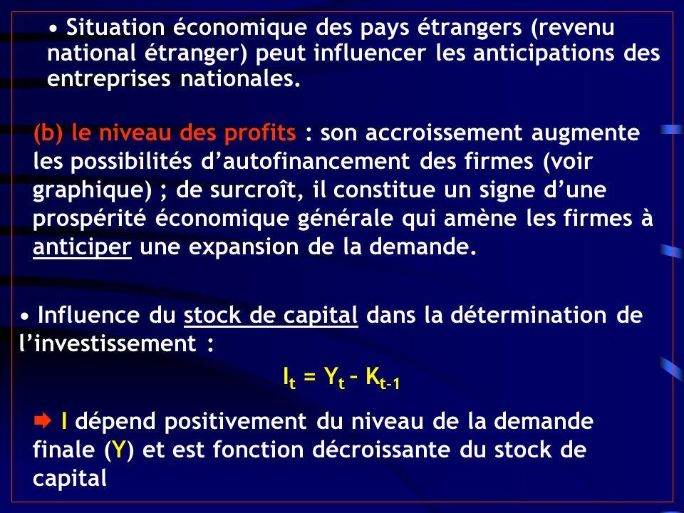 Situation économique des pays étrangers (revenu national étranger) peut influencer les anticipations des entreprises nationales. (b) le niveau des pro