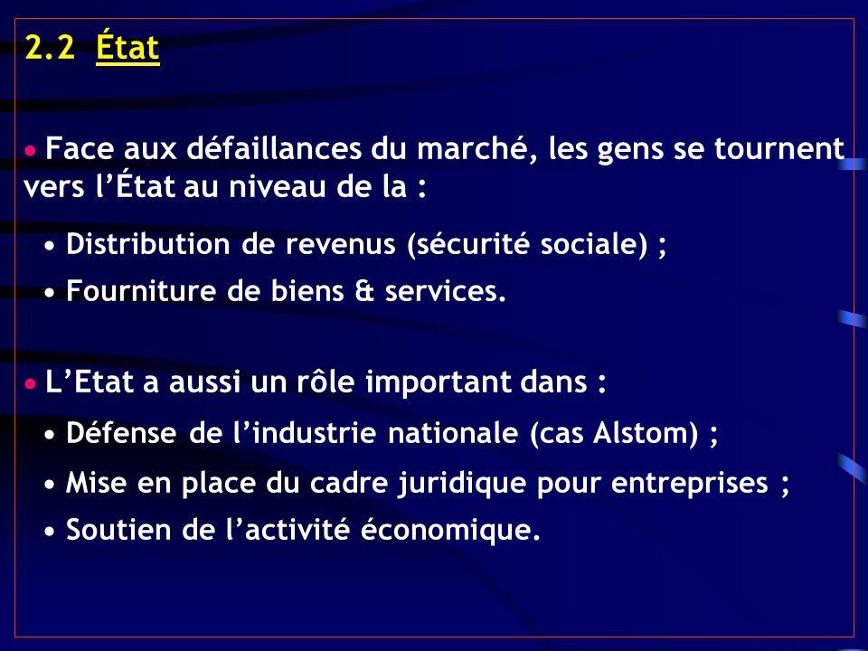 2.2 État Face aux défaillances du marché, les gens se tournent vers lÉtat au niveau de la : Distribution de revenus (sécurité sociale) ; Fourniture de biens & services.