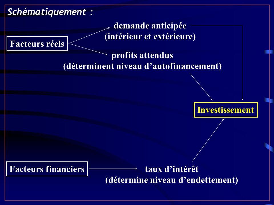 Schématiquement : Facteurs réels demande anticipée (intérieur et extérieure) profits attendus (déterminent niveau dautofinancement) Facteurs financiers Investissement taux dintérêt (détermine niveau dendettement)