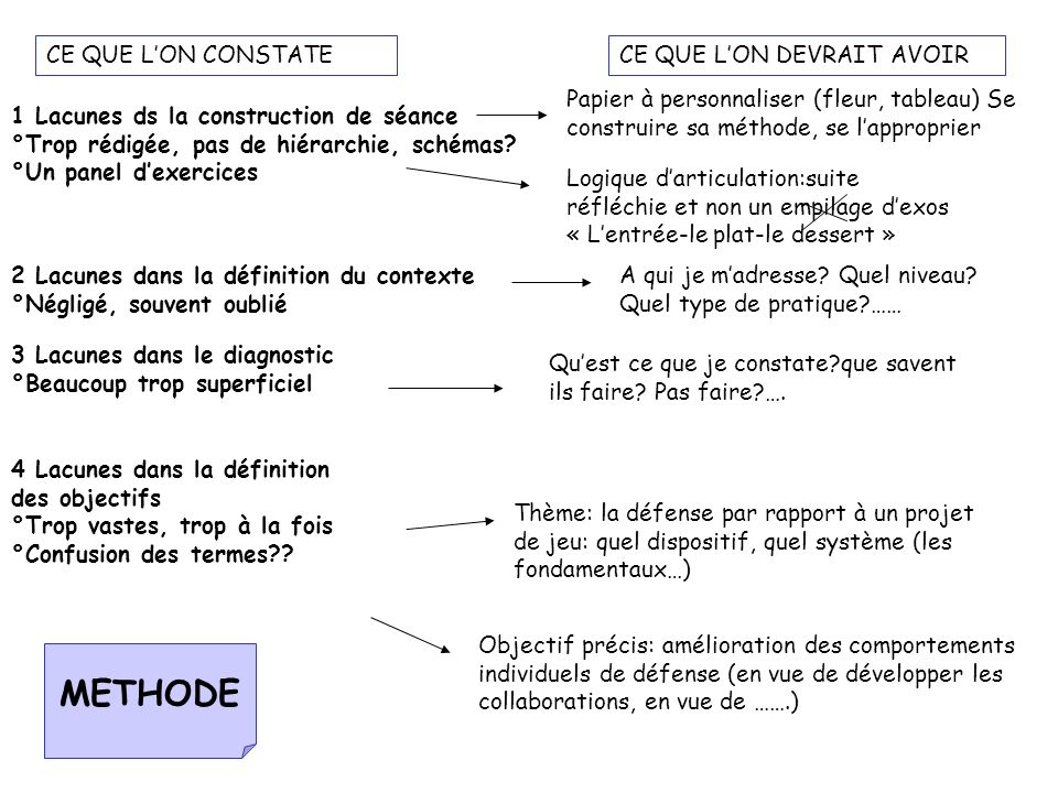 METHODE OBJECTIFS THEME DIAGNOSTIC CONTEXTE CONSTRUCTION VARIABLES APPRENTISSAGE RENFORCEMENT REGULATION CHOIX MATERIEL PERCEPTIF OUTILS REPERES CONSIGNES CRITERES DE REUSSITE MOTRICITE SITUATION ALTERNANCE MOTIVATION ACTIVITE PLAISIR PROGRESDEFIS EVALUATION TRANSFORMATION ANIMATION DYNAMISME COMPORTEMENTS ATTENDUS