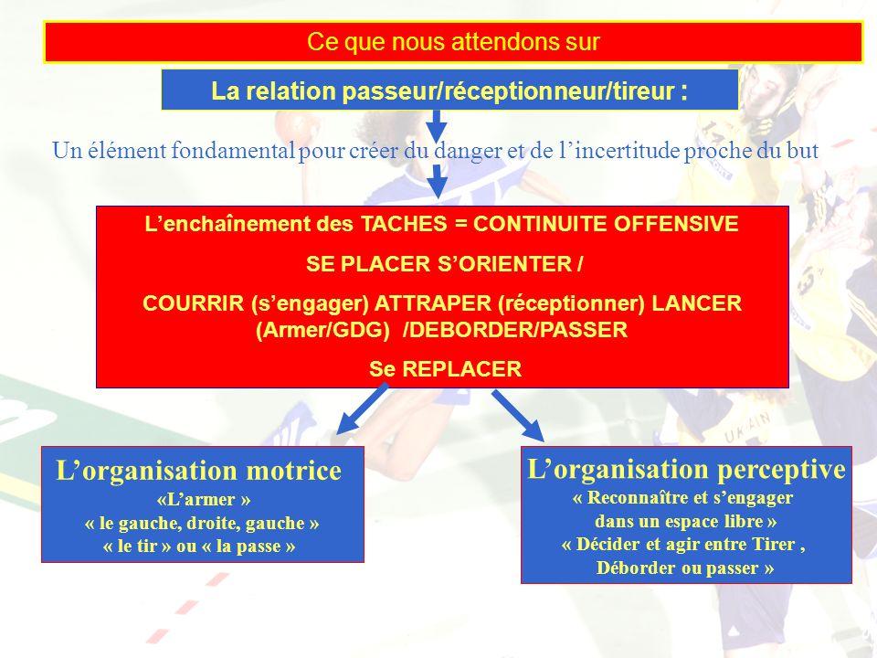 16/01/2014 10 Ce que nous attendons sur Lorganisation motrice «Larmer » « le gauche, droite, gauche » « le tir » ou « la passe » Lenchaînement des TAC