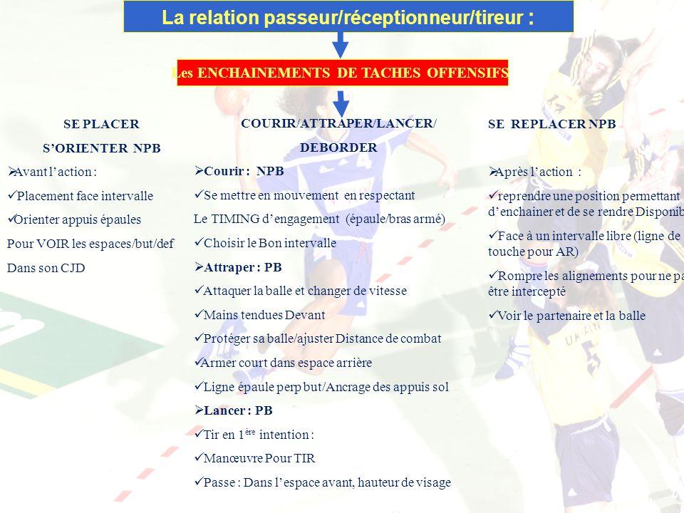 16/01/2014 11 La relation passeur/réceptionneur/tireur : Les ENCHAINEMENTS DE TACHES OFFENSIFS SE PLACER SORIENTER NPB Avant laction : Placement face