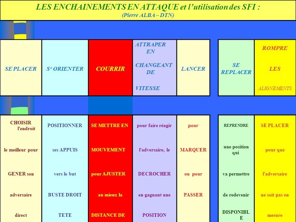16/01/2014 12 LES ENCHAINEMENTS EN ATTAQUE et lutilisation des SFI : (Pierre ALBA – DTN) ATTRAPER EN ROMPRE SE PLACERS ORIENTER COURRIR CHANGEANT DE L