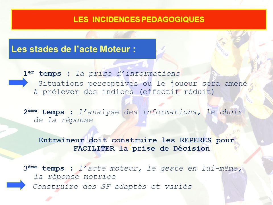 16/01/2014 14 LES INCIDENCES PEDAGOGIQUES Les stades de lacte Moteur : : 1 er temps : la prise dinformations Situations perceptives ou le joueur sera