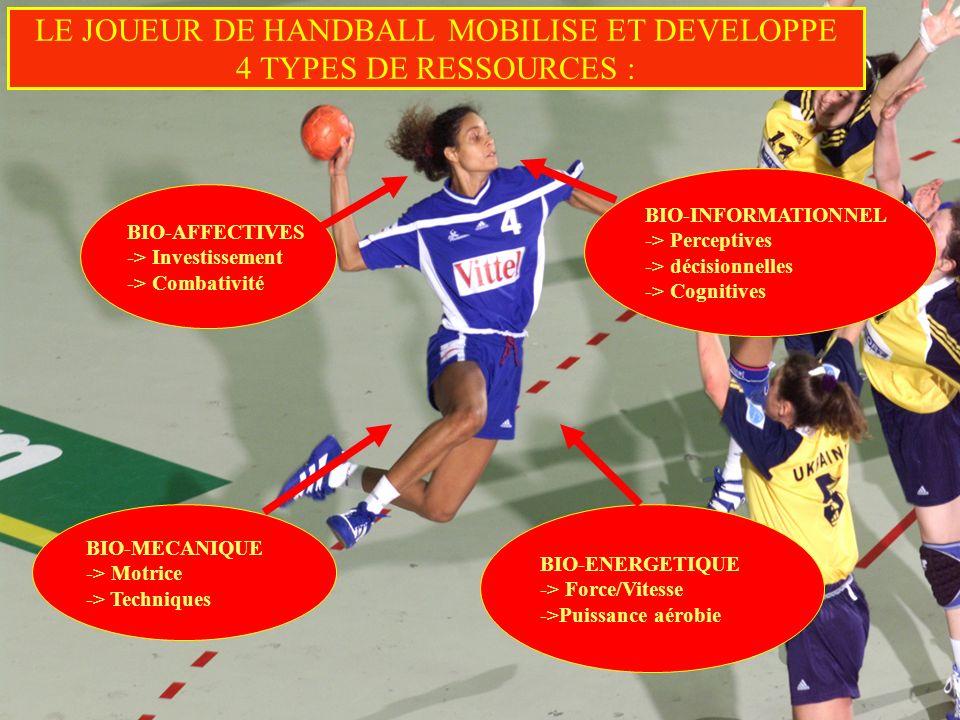 16/01/2014 5 LE JOUEUR DE HANDBALL MOBILISE ET DEVELOPPE 4 TYPES DE RESSOURCES : BIO-AFFECTIVES -> Investissement -> Combativité BIO-MECANIQUE -> Motr