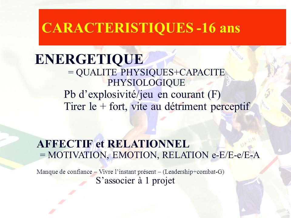 CARACTERISTIQUES -16 ans ENERGETIQUE = QUALITE PHYSIQUES+CAPACITE PHYSIOLOGIQUE Pb dexplosivité/jeu en courant (F) Tirer le + fort, vite au détriment