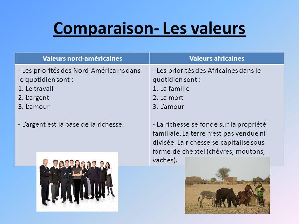 Comparaison- Les valeurs Valeurs nord-américainesValeurs africaines - Les priorités des Nord-Américains dans le quotidien sont : 1.
