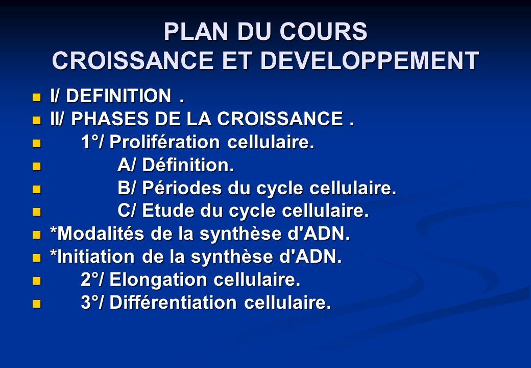 I/ DEFINITION. I/ DEFINITION. II/ PHASES DE LA CROISSANCE. II/ PHASES DE LA CROISSANCE. 1°/ Prolifération cellulaire. 1°/ Prolifération cellulaire. A/