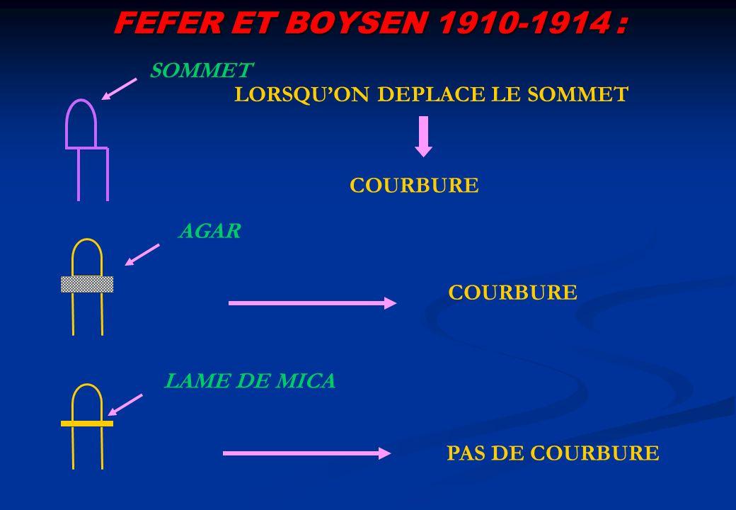 FEFER ET BOYSEN 1910-1914 : LORSQUON DEPLACE LE SOMMET SOMMET AGAR LAME DE MICA COURBURE PAS DE COURBURE COURBURE