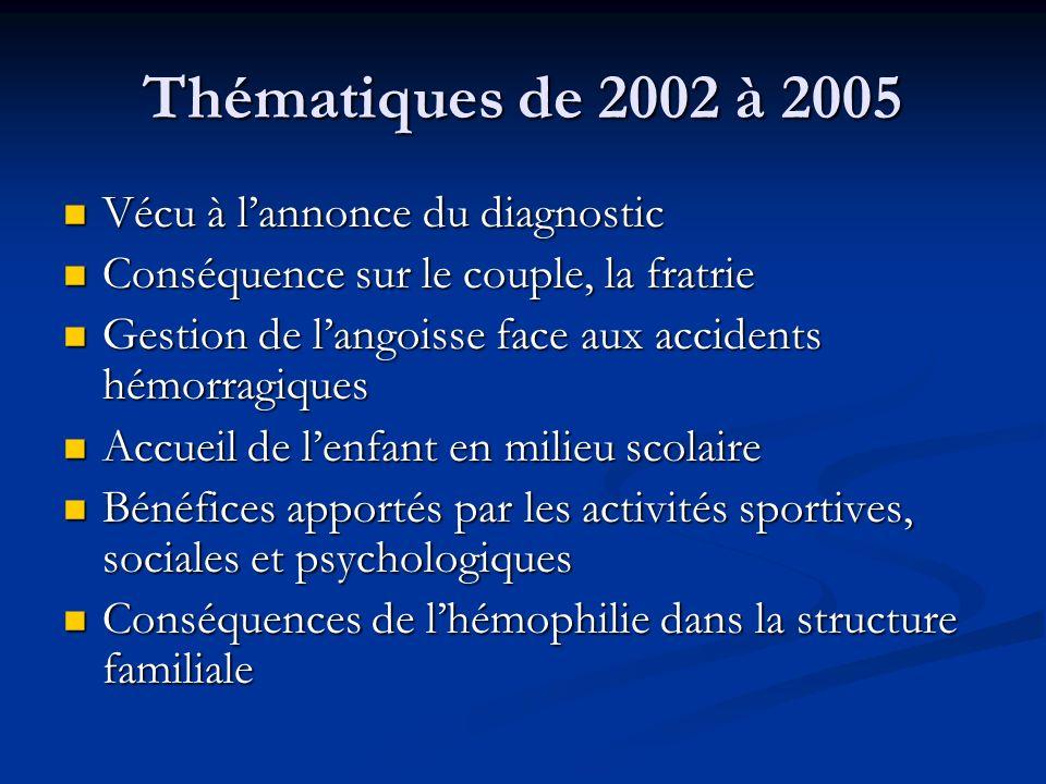 Thématiques de 2002 à 2005 Vécu à lannonce du diagnostic Vécu à lannonce du diagnostic Conséquence sur le couple, la fratrie Conséquence sur le couple
