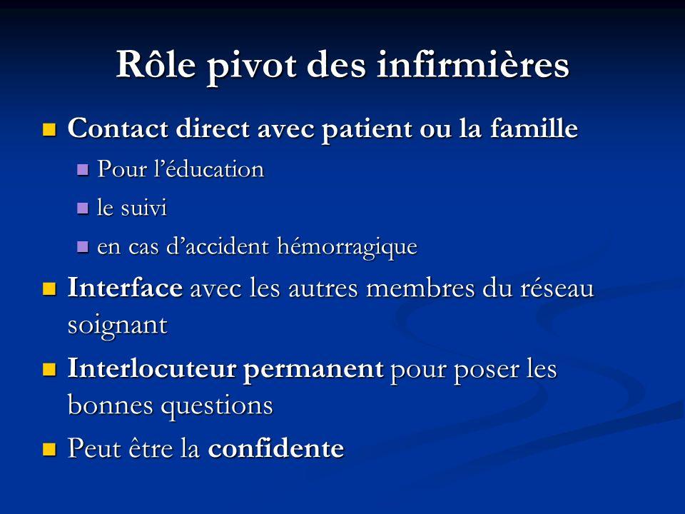 Rôle pivot des infirmières Contact direct avec patient ou la famille Contact direct avec patient ou la famille Pour léducation Pour léducation le suiv