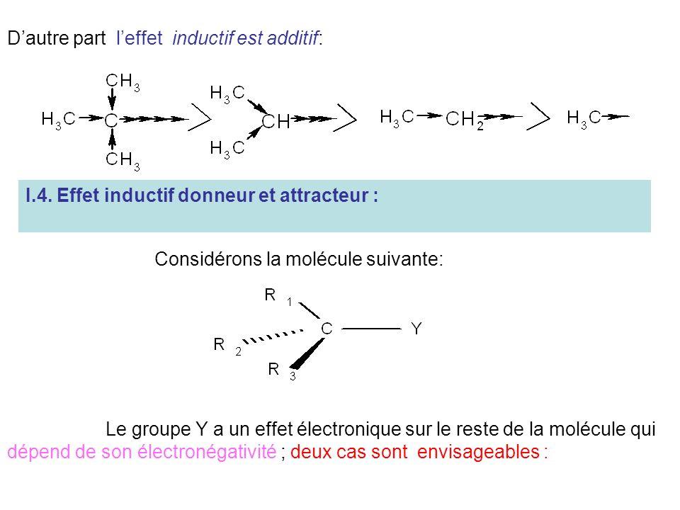 Dautre part leffet inductif est additif: I.4. Effet inductif donneur et attracteur : Considérons la molécule suivante: Le groupe Y a un effet électron