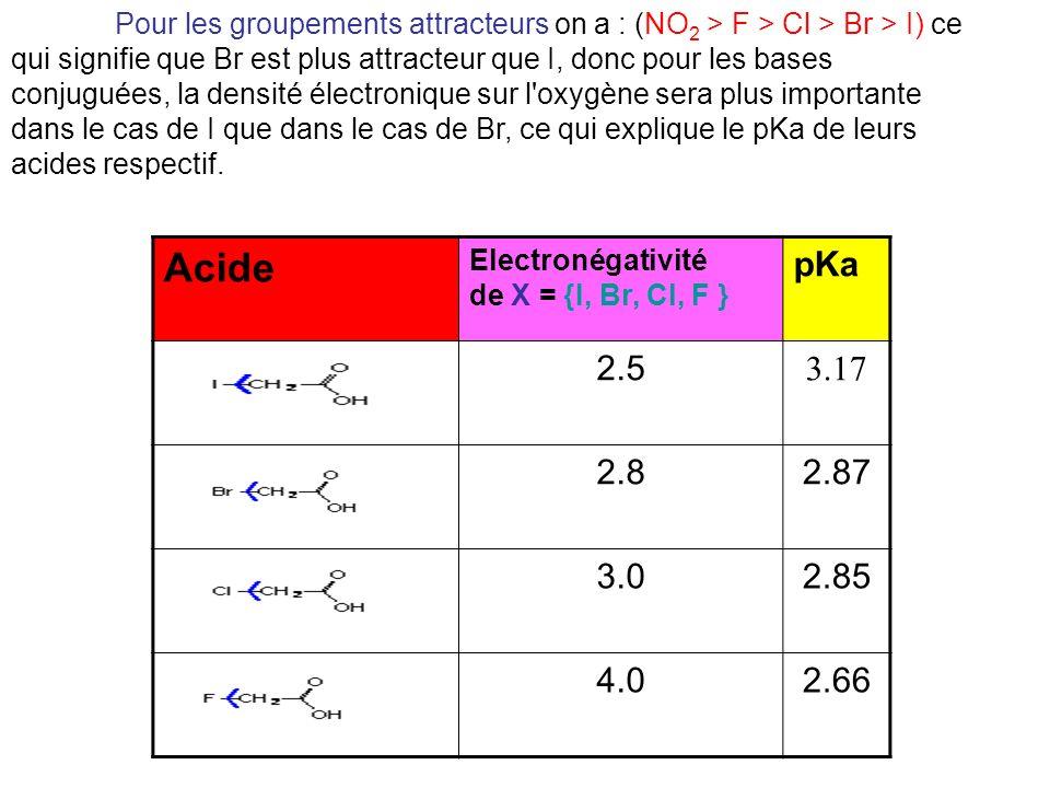 Pour les groupements attracteurs on a : (NO 2 > F > Cl > Br > I) ce qui signifie que Br est plus attracteur que I, donc pour les bases conjuguées, la