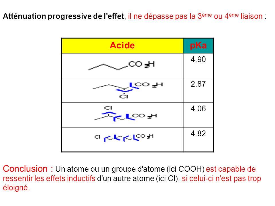 Atténuation progressive de l'effet, il ne dépasse pas la 3 ème ou 4 ème liaison : AcidepKa 4.90 2.87 4.06 4.82 Conclusion : Un atome ou un groupe d'at